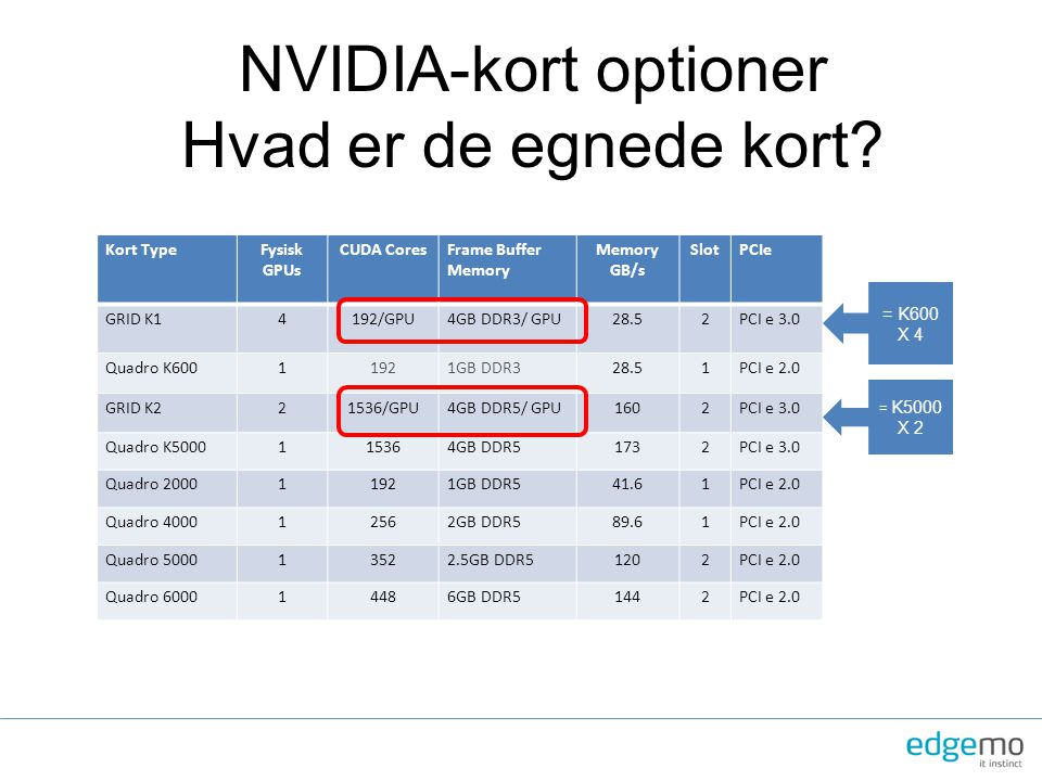 NVIDIA-kort optioner Hvad er de egnede kort