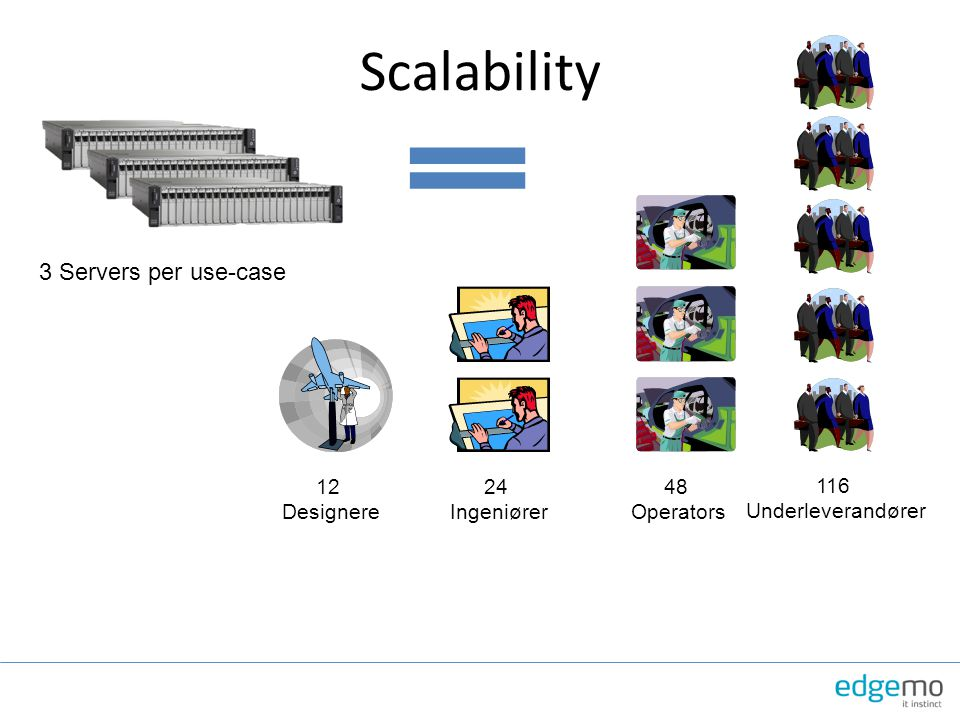 Scalability 3 Servers per use-case 116 Underleverandører 48 Operators
