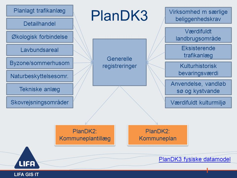 PlanDK3 Planlagt trafikanlæg Virksomhed m særlige beliggenhedskrav