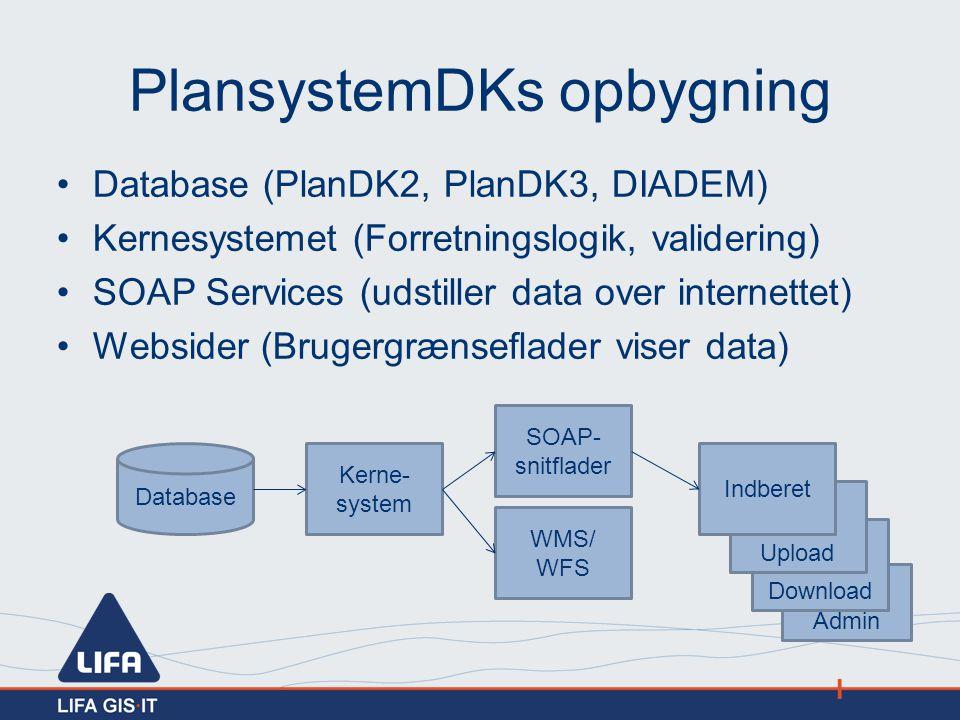 PlansystemDKs opbygning