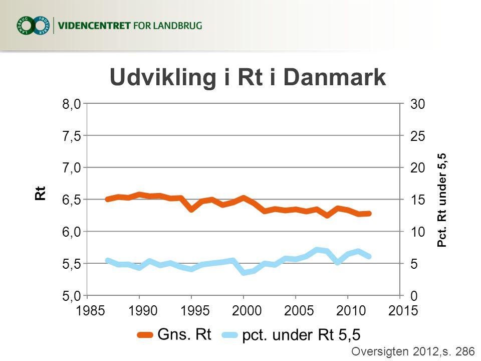 Udvikling i Rt i Danmark