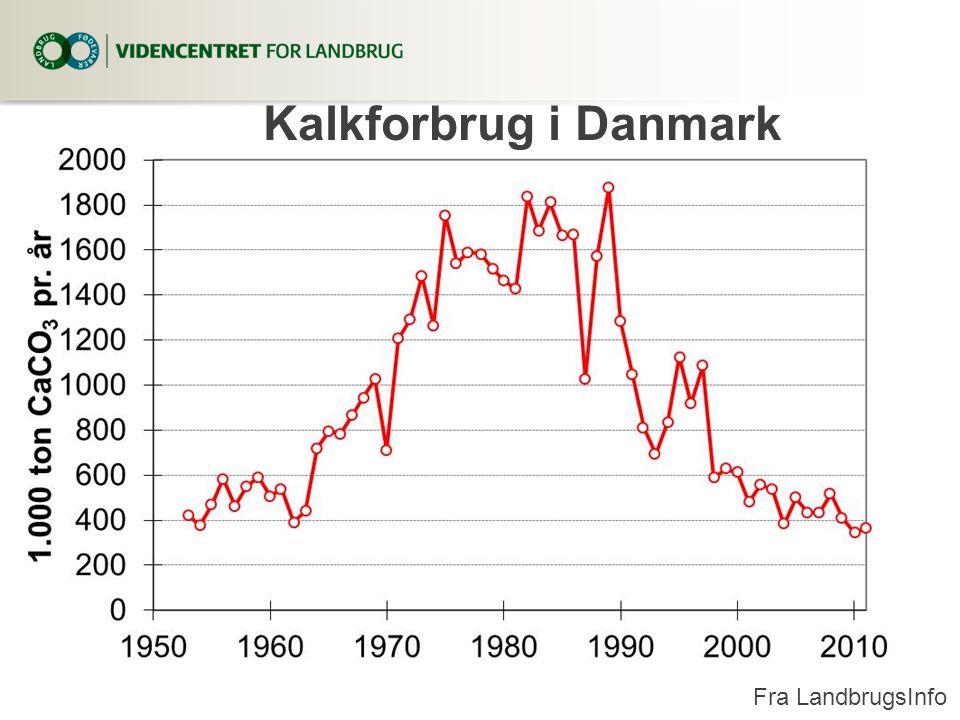3. april 2017 Kalkforbrug i Danmark Fra LandbrugsInfo