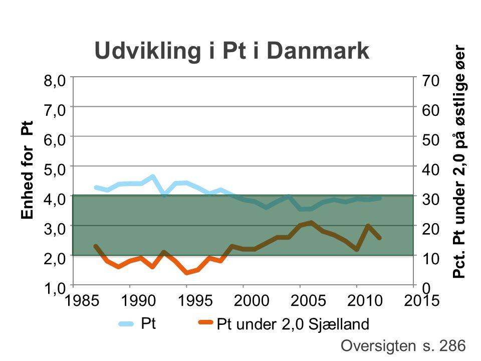 Udvikling i Pt i Danmark