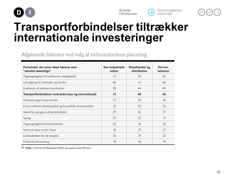 Transportforbindelser tiltrækker internationale investeringer