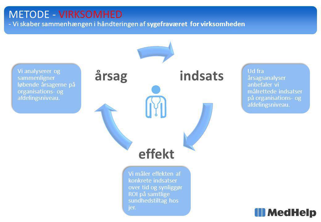 indsats effekt årsag METODE - VIRKSOMHED