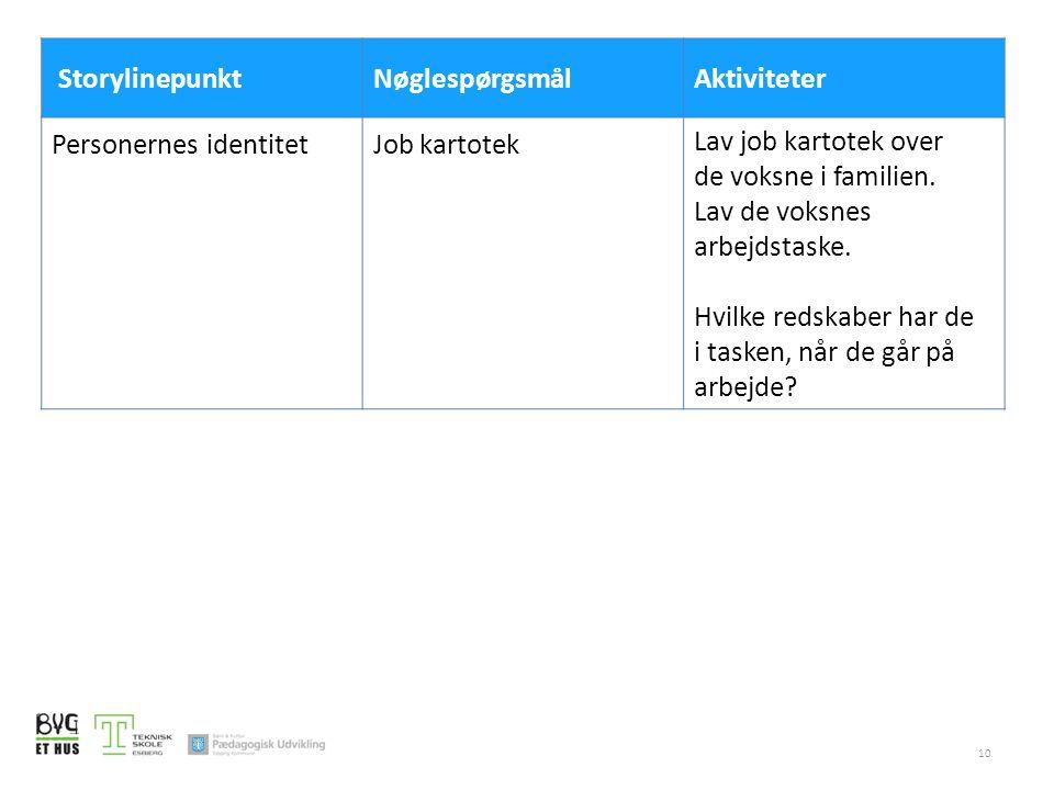 Storylinepunkt Nøglespørgsmål. Aktiviteter. Personernes identitet. Job kartotek. Lav job kartotek over de voksne i familien.