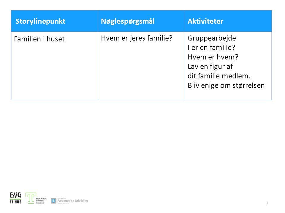 Storylinepunkt Nøglespørgsmål. Aktiviteter. Familien i huset. Hvem er jeres familie Gruppearbejde.