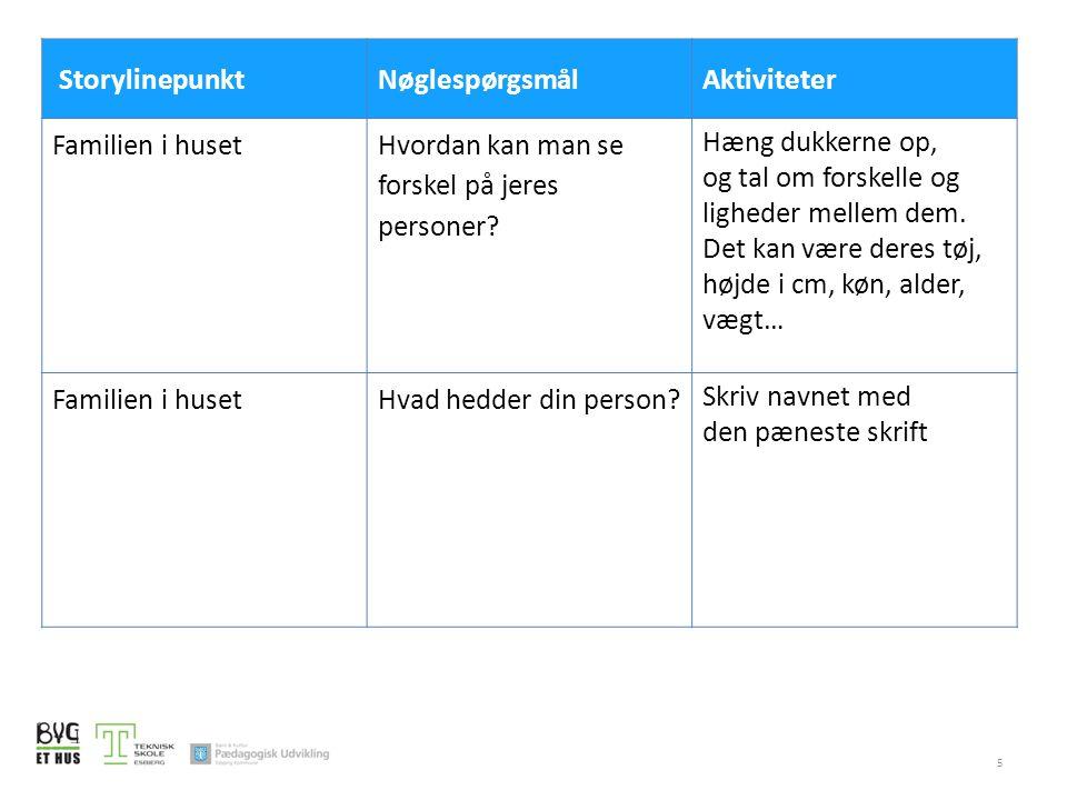 Storylinepunkt Nøglespørgsmål. Aktiviteter. Familien i huset. Hvordan kan man se forskel på jeres personer