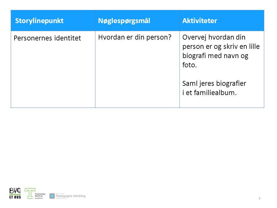 Storylinepunkt Nøglespørgsmål. Aktiviteter. Personernes identitet. Hvordan er din person