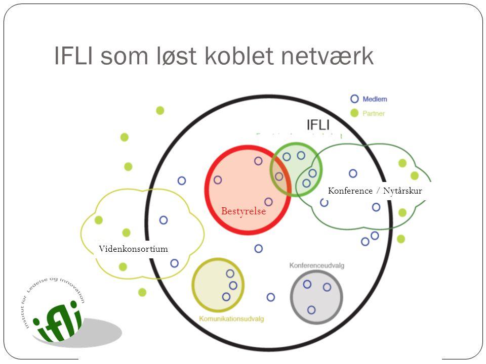 IFLI som løst koblet netværk
