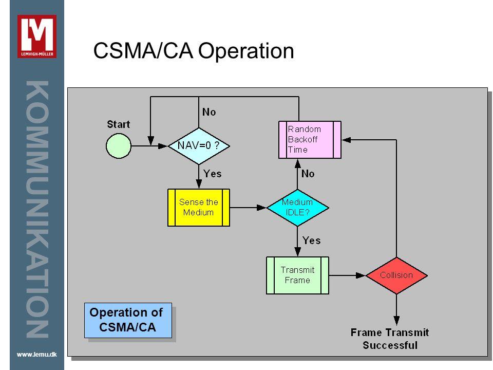 CSMA/CA Operation Operation of CSMA/CA
