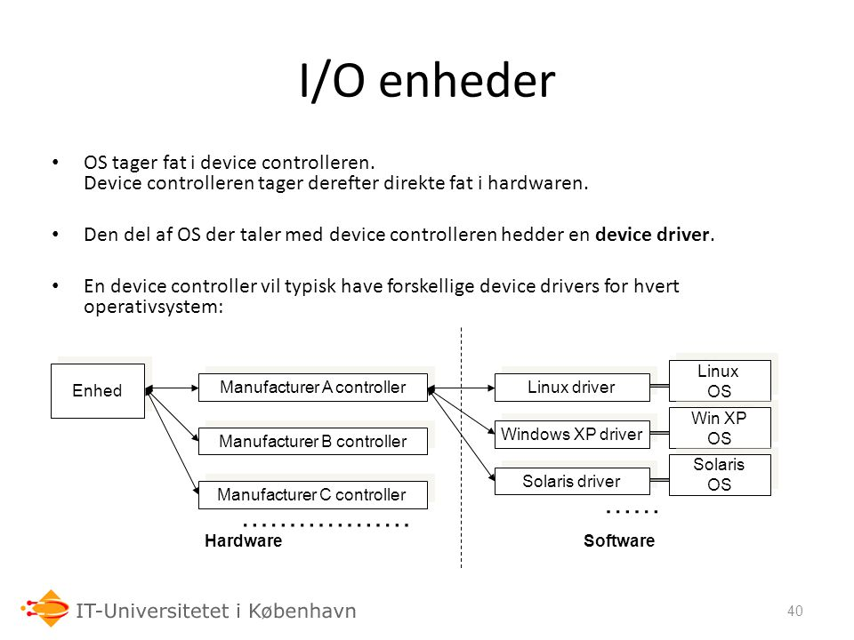 I/O enheder OS tager fat i device controlleren. Device controlleren tager derefter direkte fat i hardwaren.