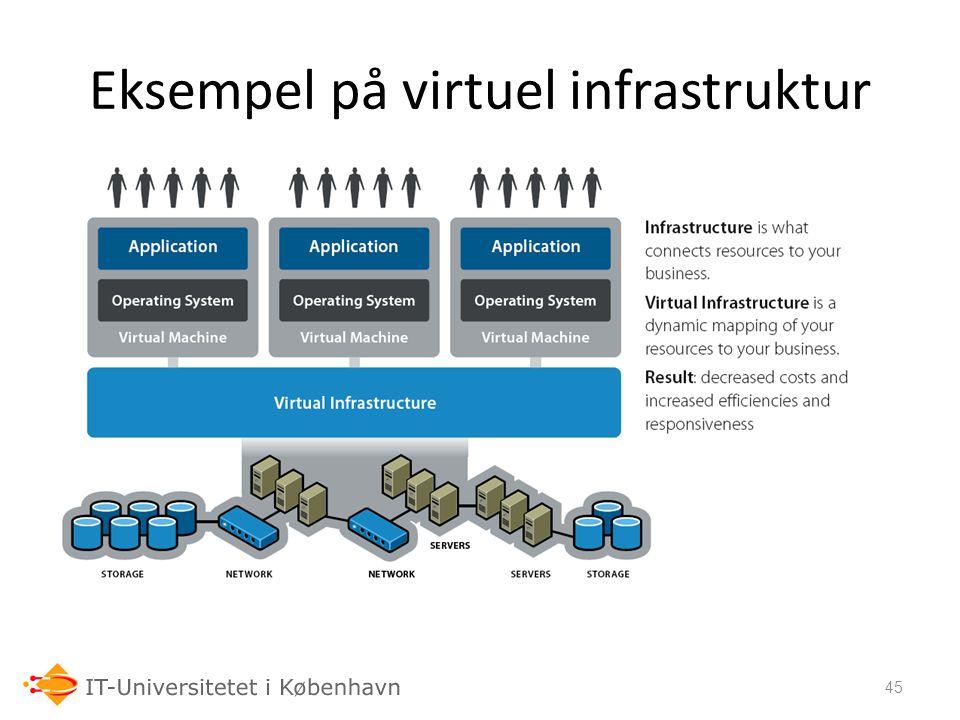 Eksempel på virtuel infrastruktur