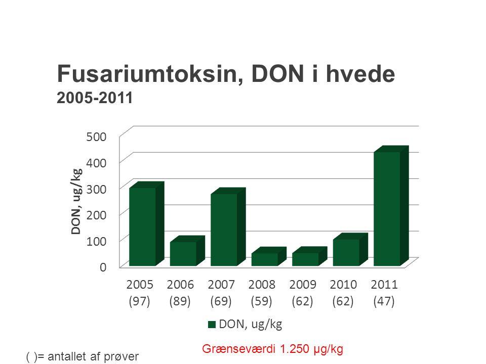 Fusariumtoksin, DON i hvede 2005-2011
