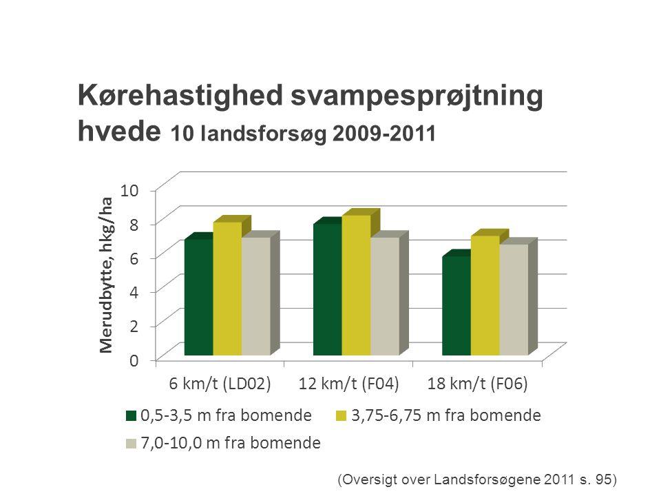 Kørehastighed svampesprøjtning hvede 10 landsforsøg 2009-2011