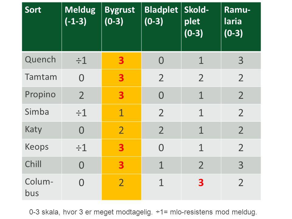÷1 3 1 2 Sort Meldug (-1-3) Bygrust (0-3) Bladplet Skold-plet