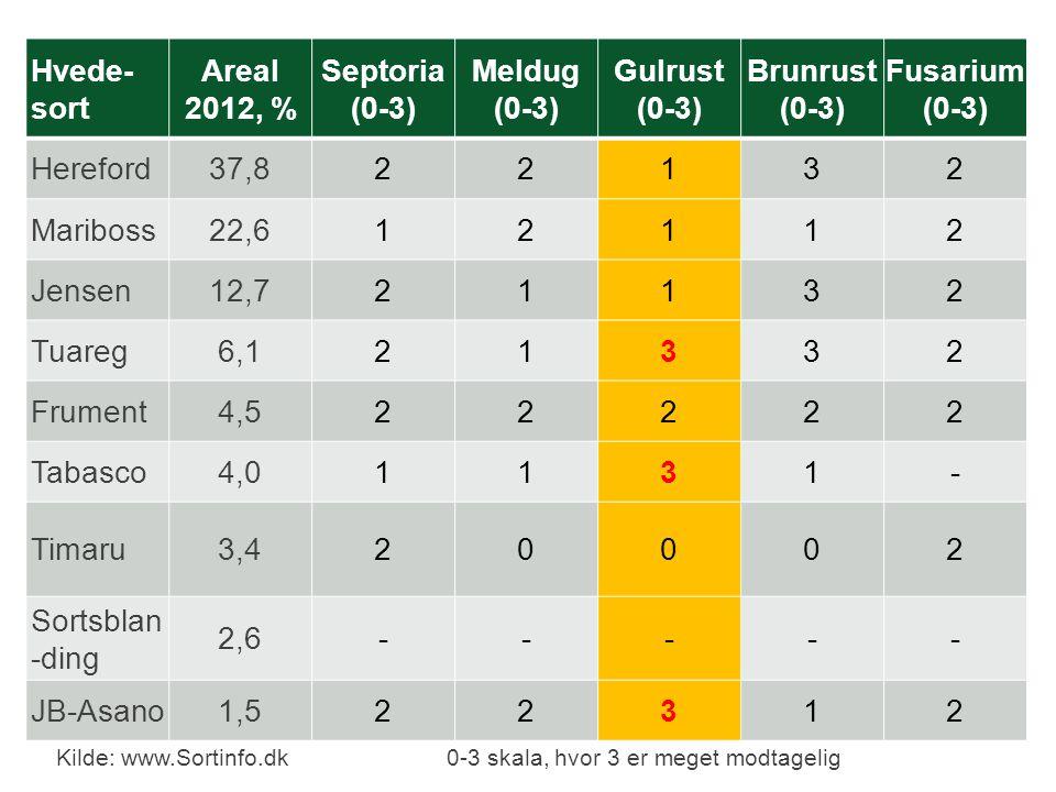 Areal 2012, % Septoria (0-3) Meldug Gulrust Brunrust Fusarium