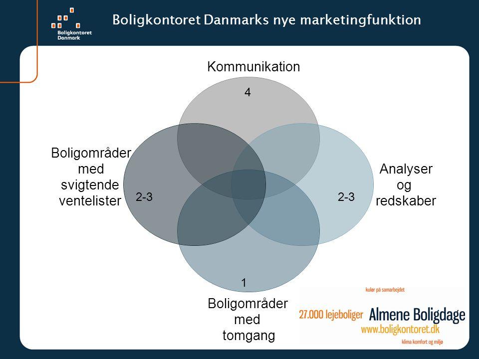 Boligkontoret Danmarks nye marketingfunktion