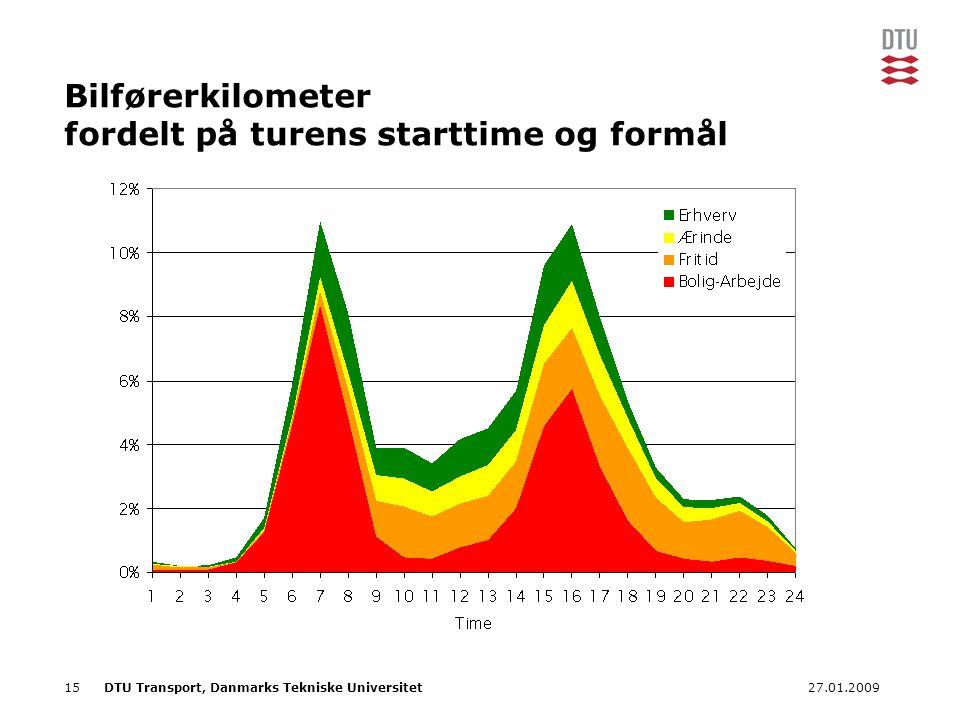 Bilførerkilometer fordelt på turens starttime og formål