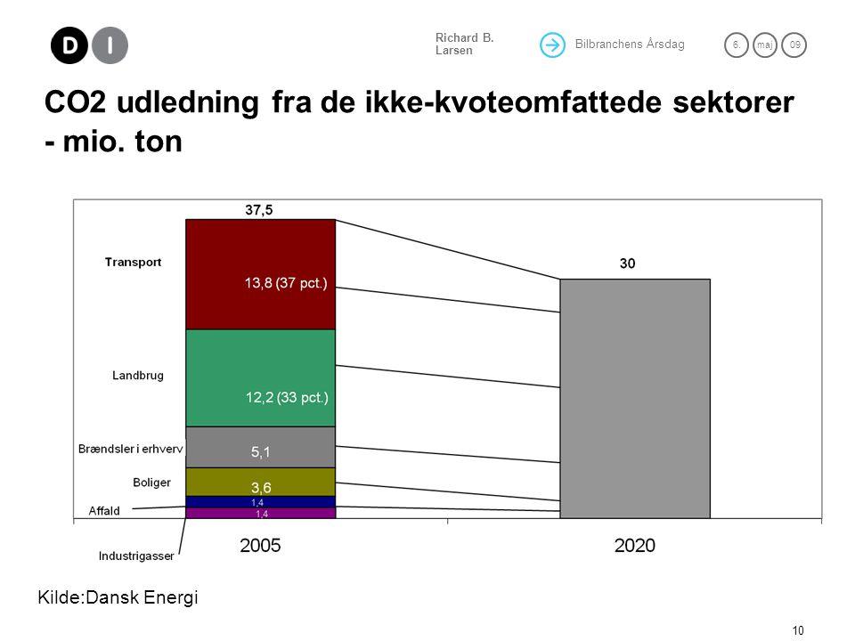 CO2 udledning fra de ikke-kvoteomfattede sektorer - mio. ton