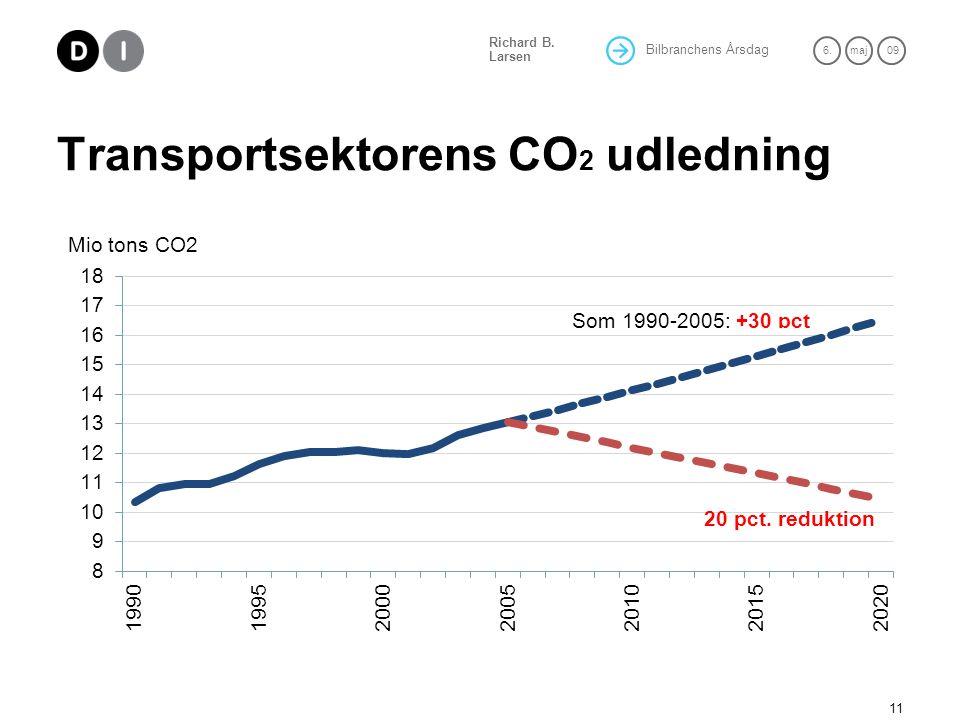 Transportsektorens CO2 udledning