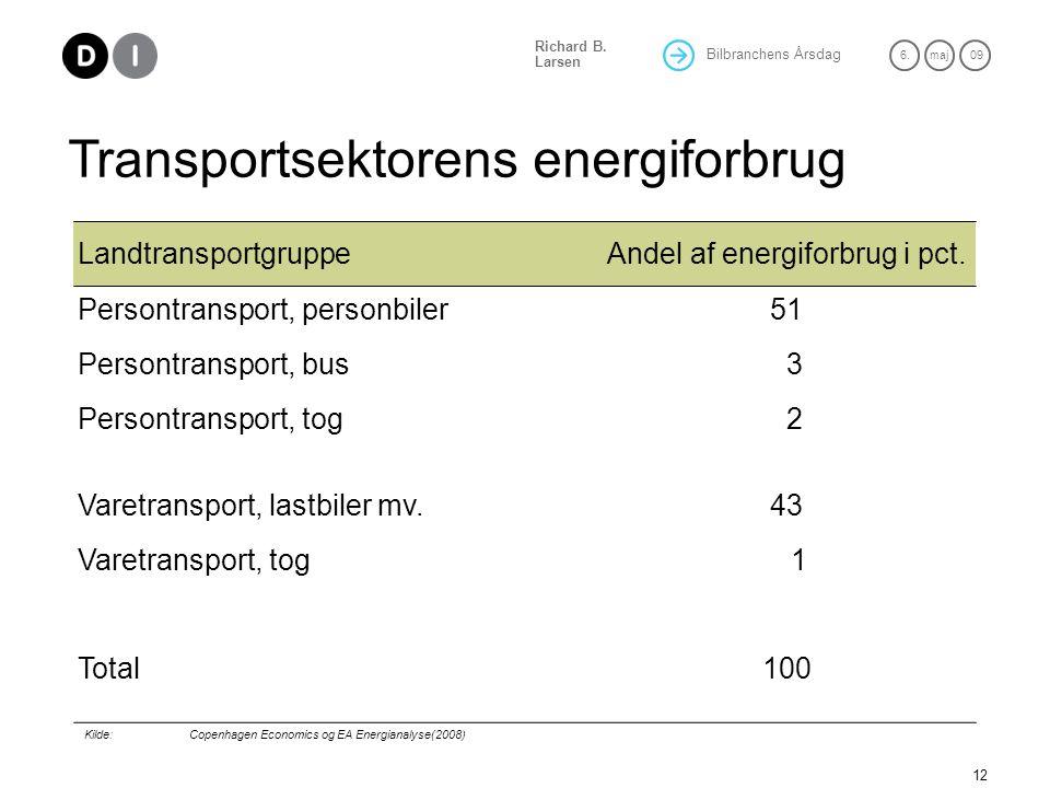 Andel af energiforbrug i pct.