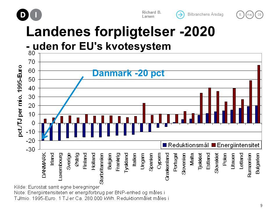 Landenes forpligtelser -2020 - uden for EU s kvotesystem