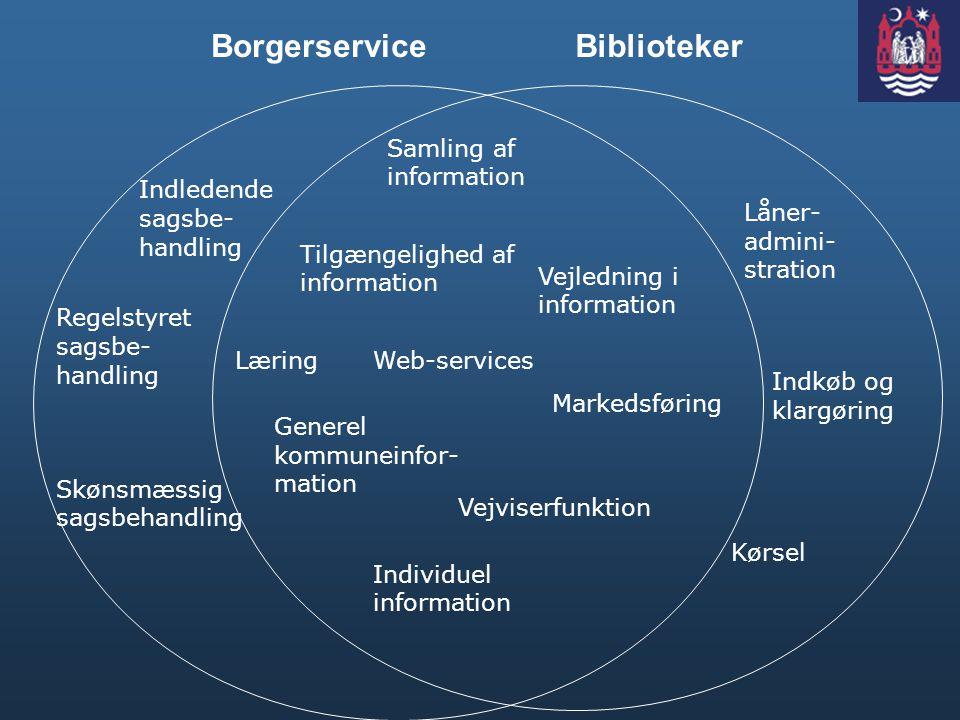 Borgerservice Biblioteker