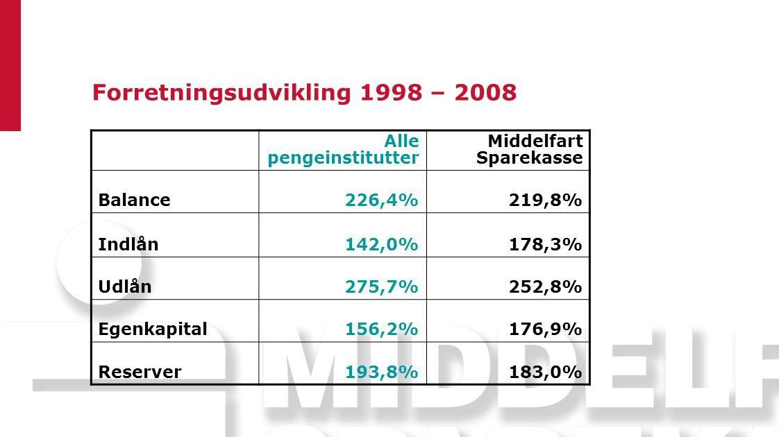 Forretningsudvikling 1998 – 2008