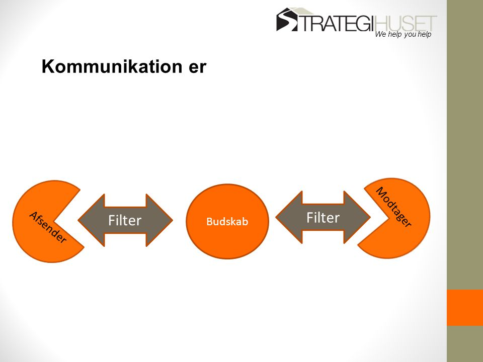 Kommunikation er Filter Filter Budskab Afsender Modtager