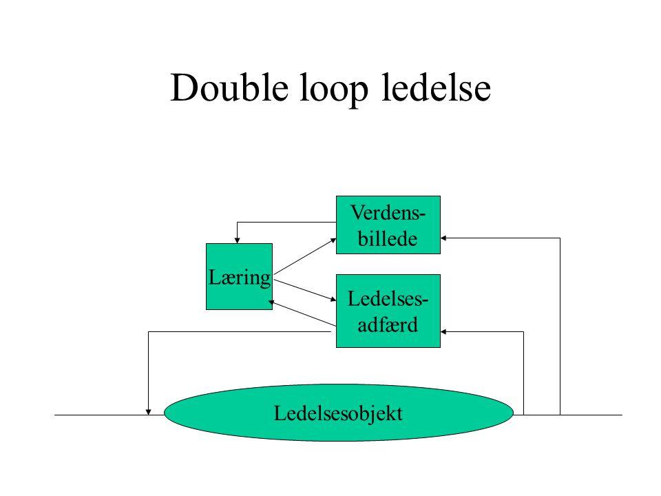 Double loop ledelse Verdens- billede Læring Ledelses- adfærd