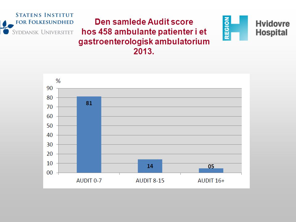 Den samlede Audit score hos 458 ambulante patienter i et gastroenterologisk ambulatorium 2013.