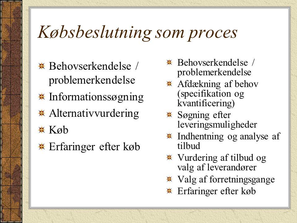 Købsbeslutning som proces