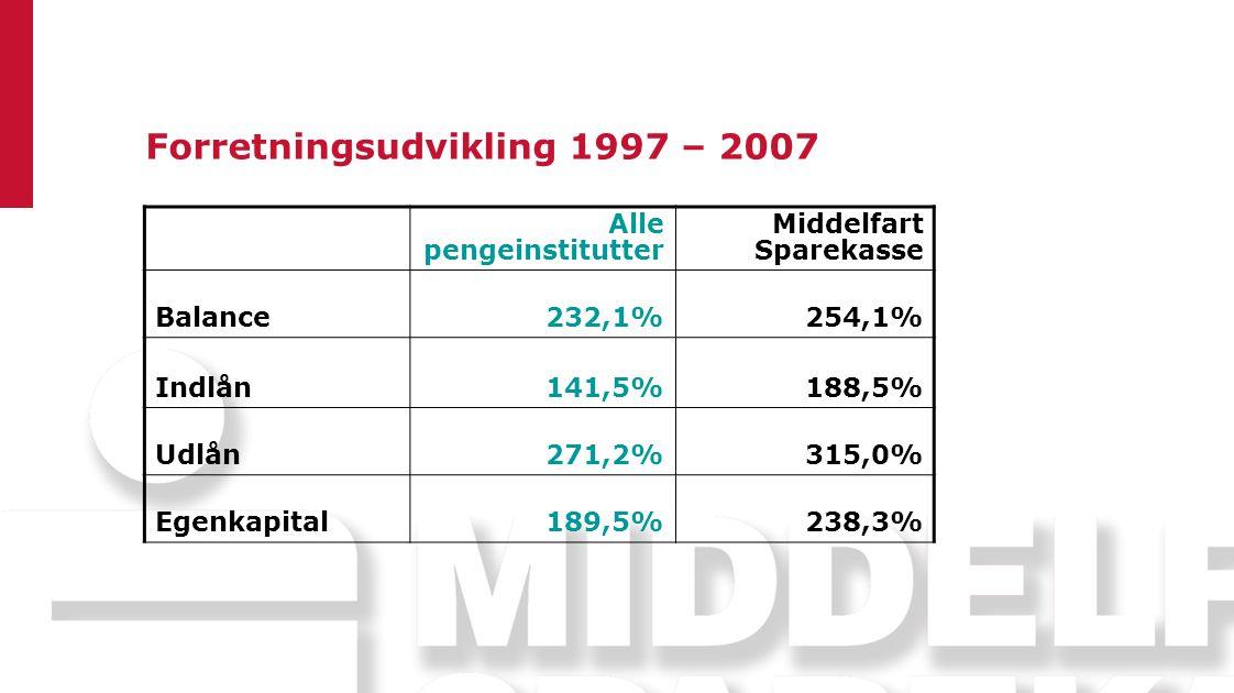 Forretningsudvikling 1997 – 2007