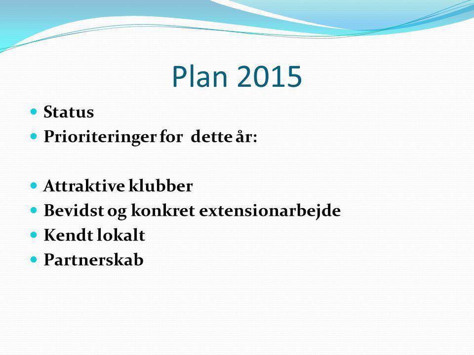 Plan 2015 Status Prioriteringer for dette år: Attraktive klubber