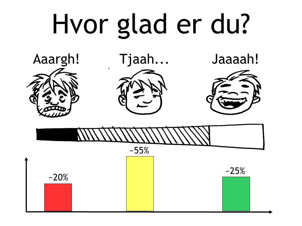 Hvor glad er du Aaargh! Tjaah... Jaaaah! ~55% ~25% ~20%