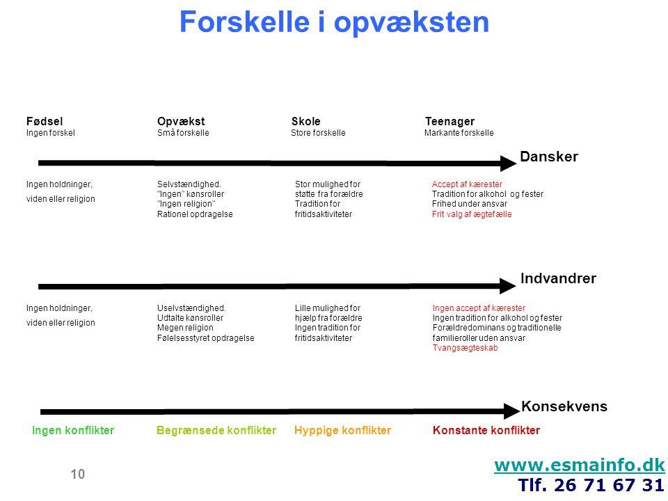 Forskelle i opvæksten www.esmainfo.dk Tlf. 26 71 67 31 Dansker