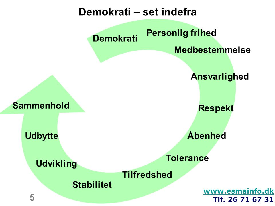 Demokrati – set indefra