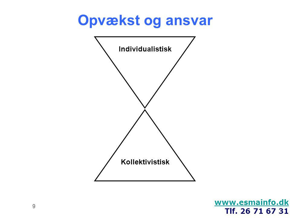 Opvækst og ansvar Individualistisk Kollektivistisk www.esmainfo.dk
