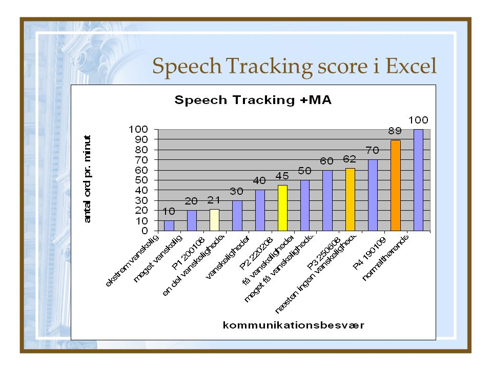 Speech Tracking score i Excel