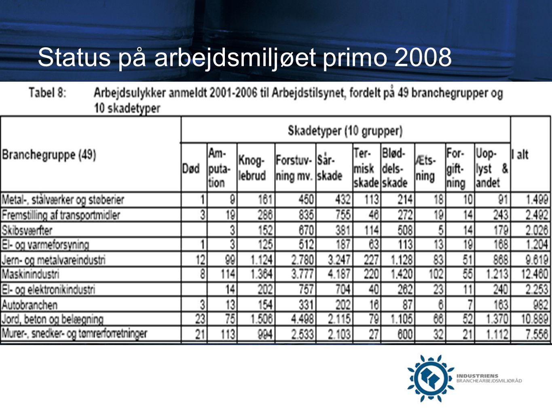 Status på arbejdsmiljøet primo 2008