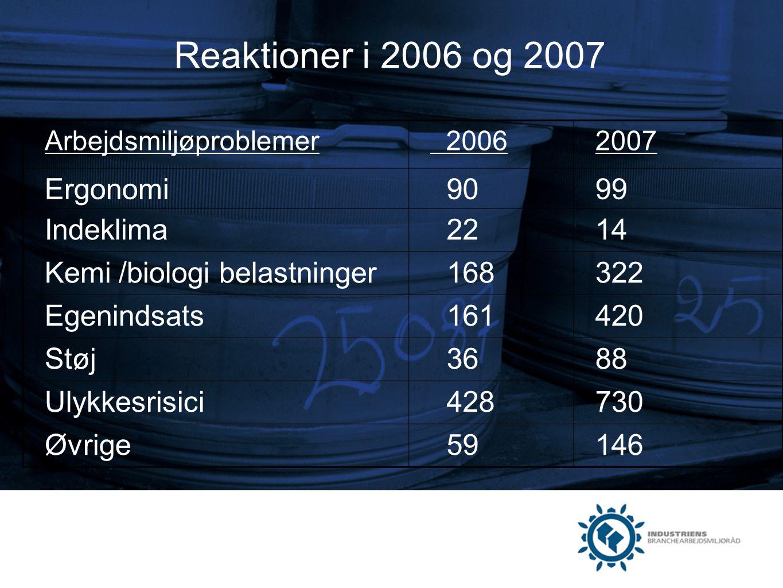 Reaktioner i 2006 og 2007 Ergonomi 90 99 Indeklima 22 14