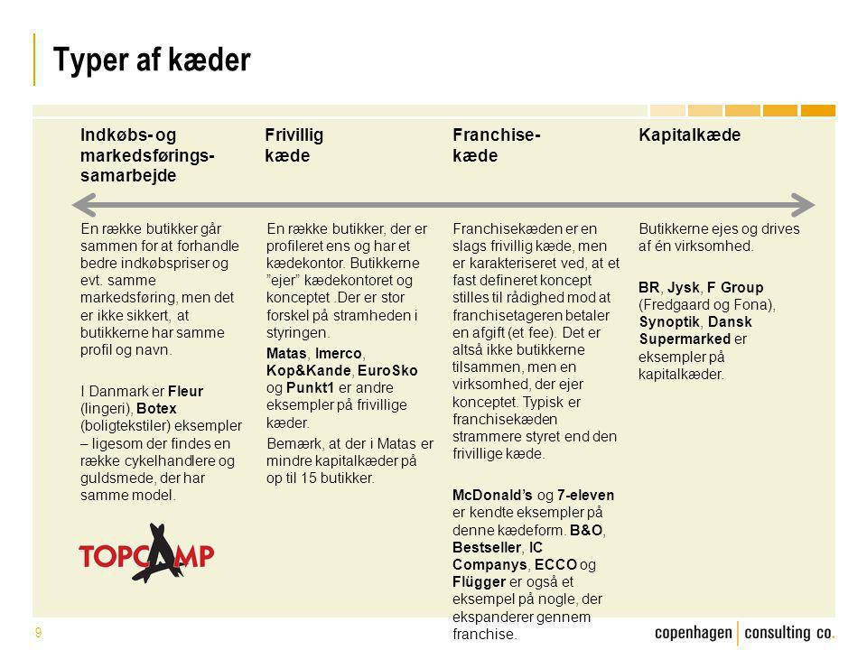 Typer af kæder Indkøbs- og markedsførings- samarbejde Frivillig kæde