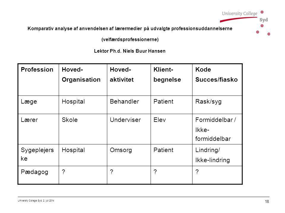 Profession Hoved- Organisation aktivitet Klient- begnelse Kode