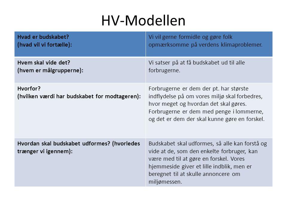 HV-Modellen Hvad er budskabet (hvad vil vi fortælle):