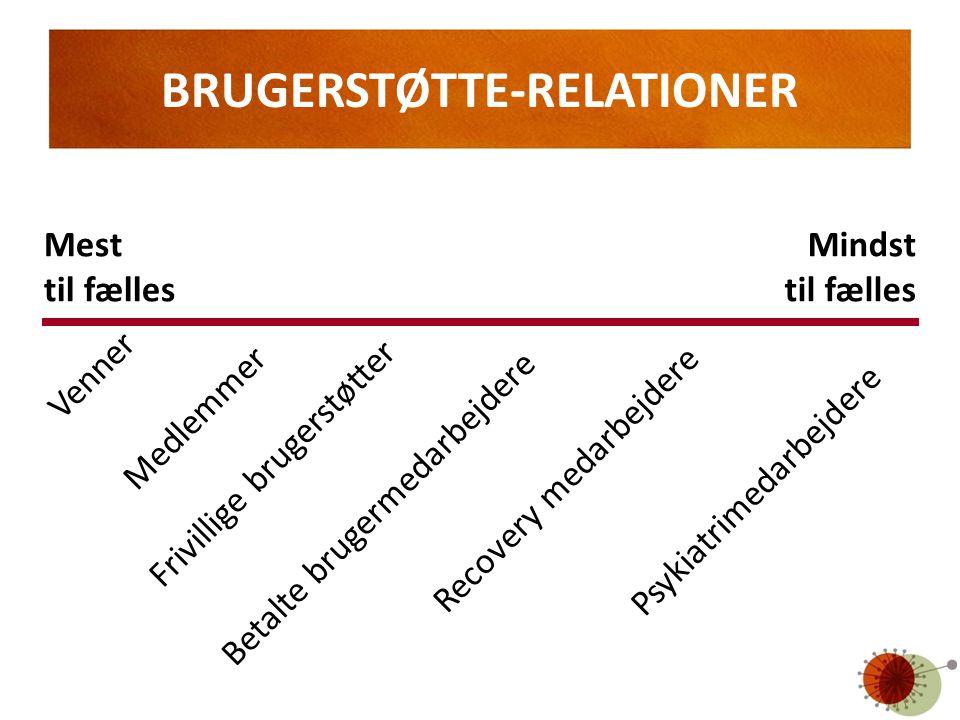 BRUGERSTØTTE-RELATIONER