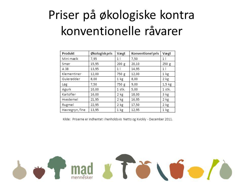 Priser på økologiske kontra konventionelle råvarer