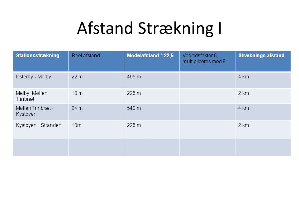 Afstand Strækning I Stationsstrækning Reel afstand Modelafstand * 22,5