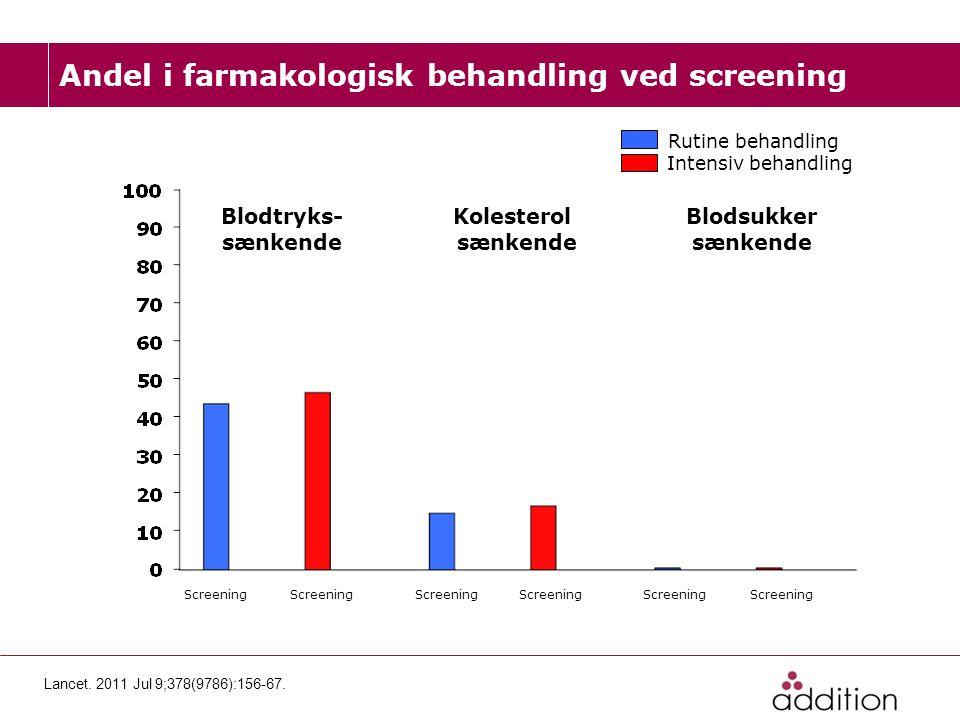 Andel i farmakologisk behandling ved screening