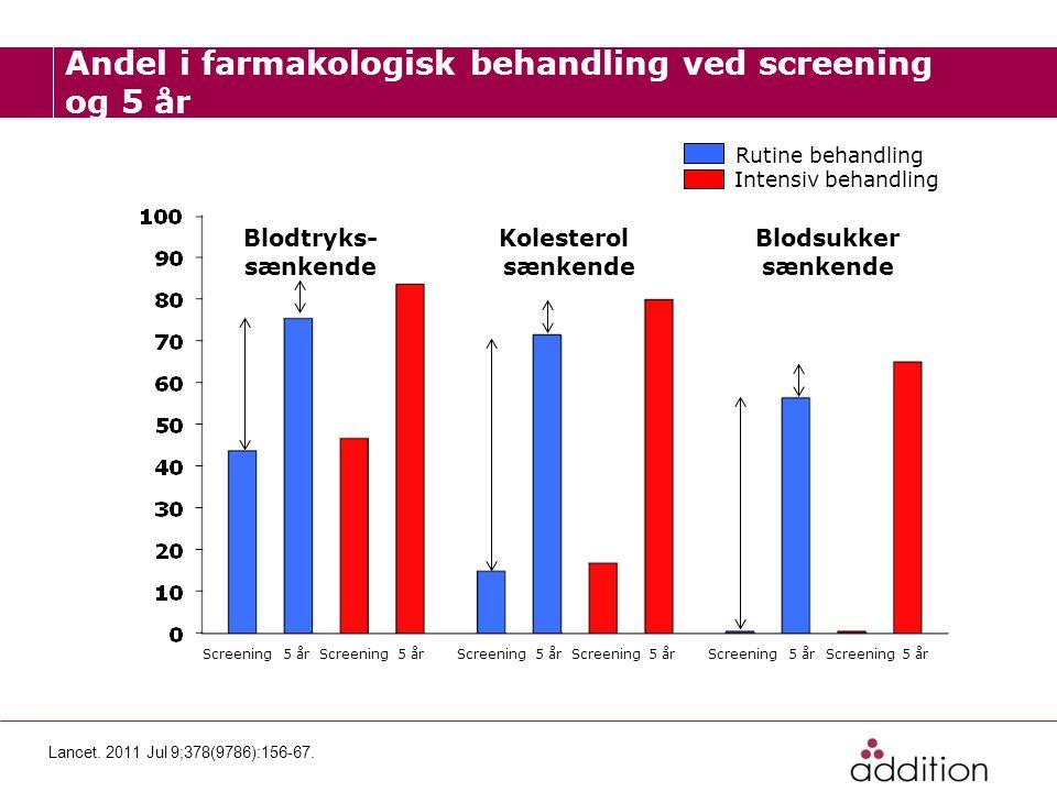 Andel i farmakologisk behandling ved screening og 5 år